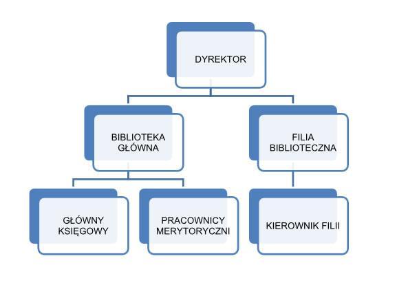 grafika przedstawia schemat organizacyjny Biblioteki - Schemat organizacyjny biblioteki